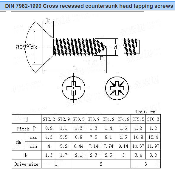 Sheet Metal ScrewsSelf Tapping Screws(Type A,AB & B ... |Metal Screws Chart